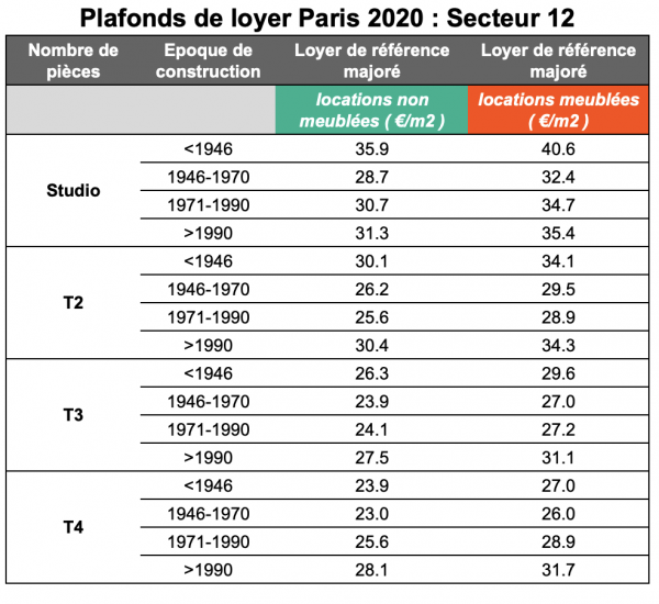 Plafonds de loyer secteur 12 Paris