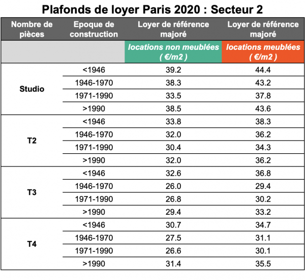 Plafonds de loyer secteur 2 Paris