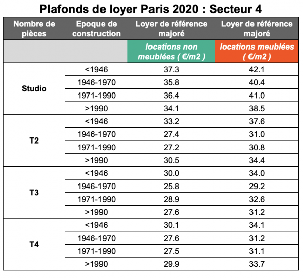 plafonds de loyer secteur 4 Paris
